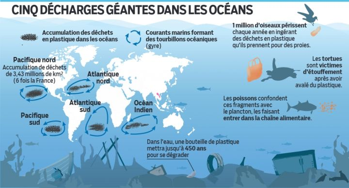 décharges dans les océans